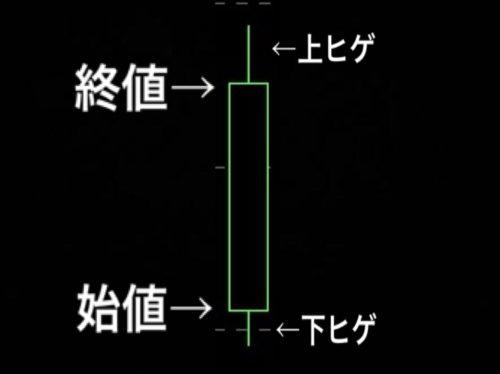 ロウソク足,ダウ理論,とは,FX,テクニカル分析,