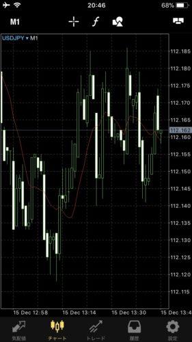 チャート,mt5,注文方法,buy stop limit,sell stop limit