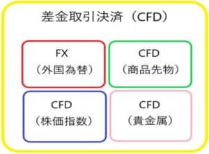 海外FXでCFDをやる時のメリットとデメリットを徹底解説!CFDの知識ゼロでも分かるように1から説明!
