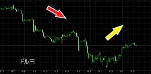 ゴールド,チャート,比較,ドル円,相関関係,