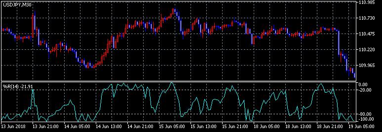 Percent Range