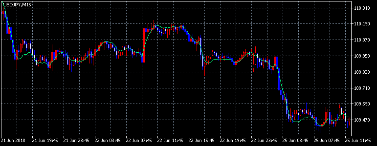 Triple Exponential Moving Average