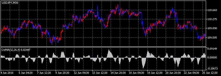 Moving Average of Oscillator