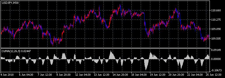 Moving Average of Oscillator