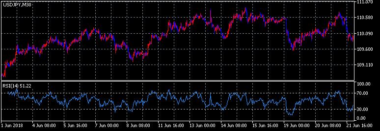 Relative Strength Index
