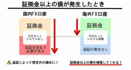 海外FX,ゼロカットシステム.