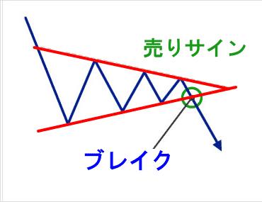 売りサイン,三角保ち合い,トライアングルフォーメーション,