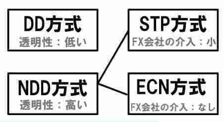 DD方式,NDD方式,STP方式,ECN方式,