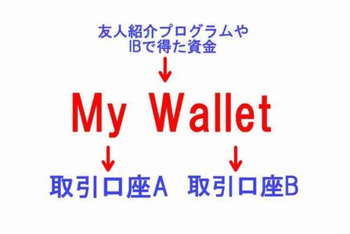 xm,my wallet,仕組み,