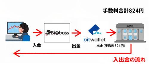 bigboss,入出金,,クレジットカード,bitwallet