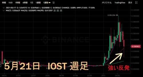 iost,チャート,1000円