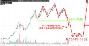 ビットコイン,分析,水平線