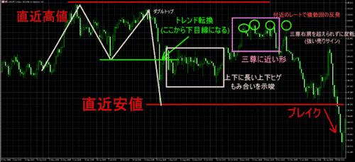 ドル円,分析
