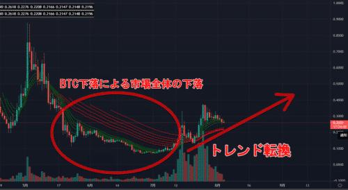 tm,仮想通貨