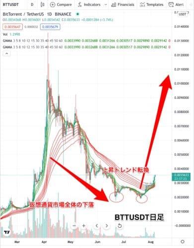 Btt,仮想通貨,チャート