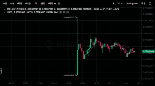 SHIBA,INU,仮想通貨